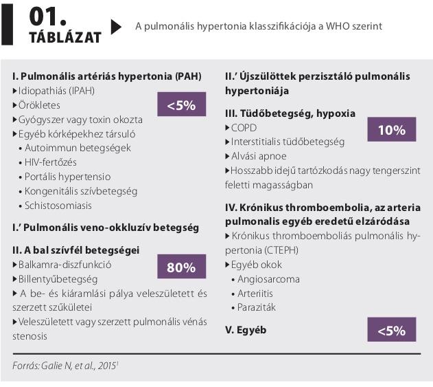 újdonságok a magas vérnyomás kezelésében)