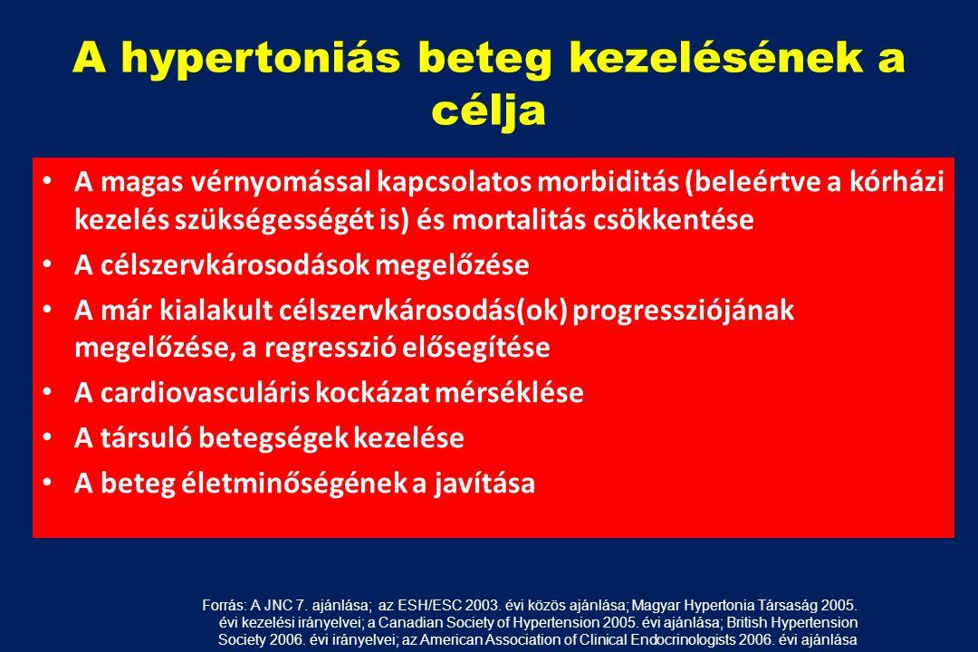 magas vérnyomás kezelés az USA-ban milyen egyéb gyógyszer a magas vérnyomás ellen