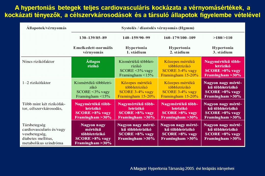 magas vérnyomás kockázati 2 stádium)