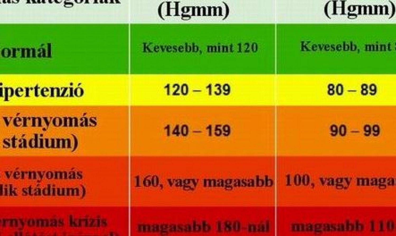stádiumú magas vérnyomás)