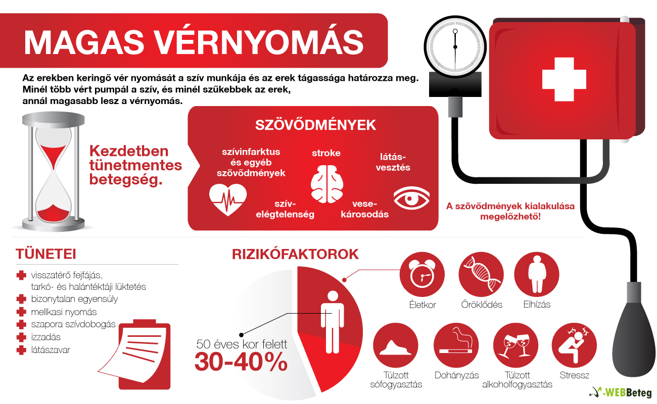 magas vérnyomás és szívelégtelenség)