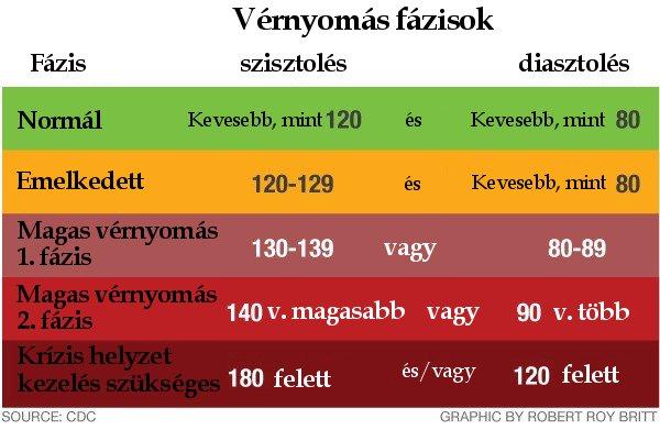 magas vérnyomás standard a klinikán
