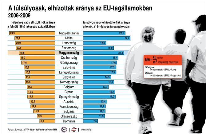 a hipertónia az elhízás oka)