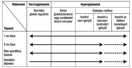 magas vérnyomás diabetes mellitusban 2