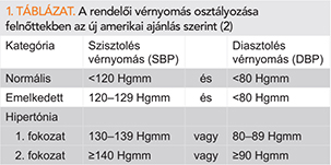 Magasvérnyomás betegség | herbaria-levendula.hu
