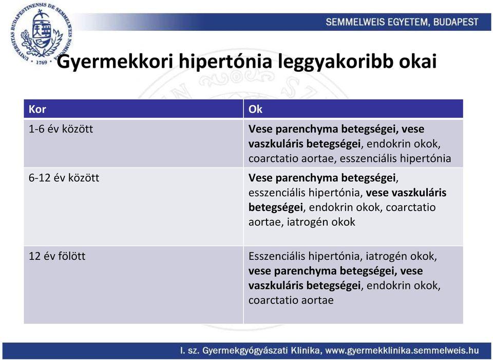 hipertónia gyermekeknél évente)