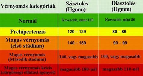 magas vérnyomásos krízis)