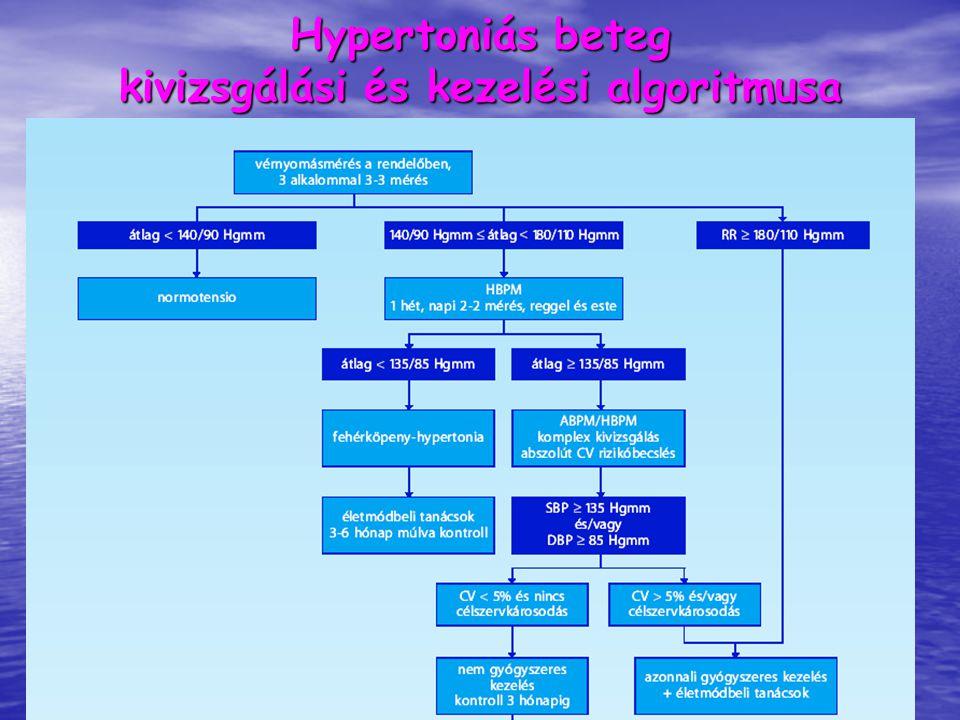 hipertónia algoritmusa)