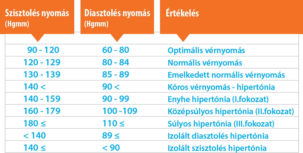 60–90 magas vérnyomás esetén)