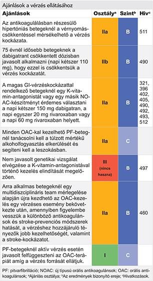 hipertóniás vizsgálatok kardiológushoz)