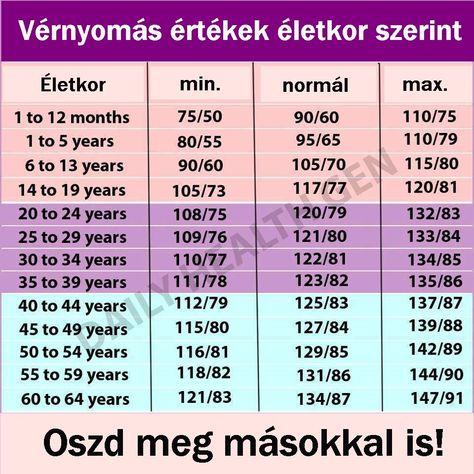 kezelendő magas vérnyomás)