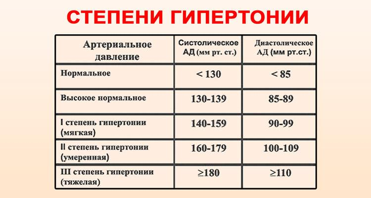 célvérnyomás magas vérnyomás esetén