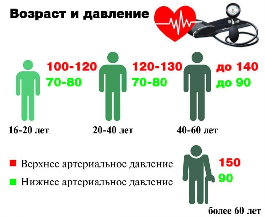 magas vérnyomás 3 fokos népi gyógymódok)