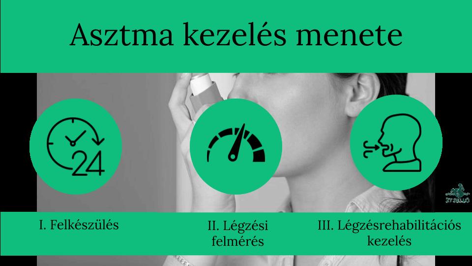a magas vérnyomás kezelésének jelei)