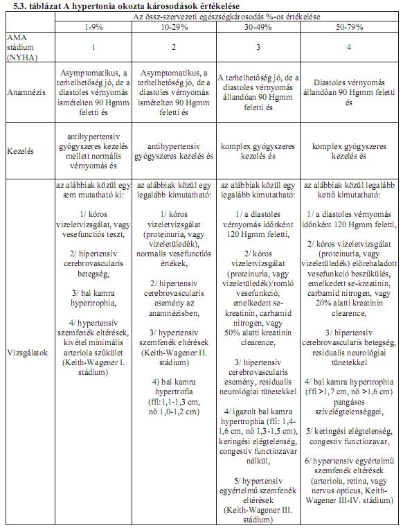 a hipertónia fogyatékosságának kritériumai