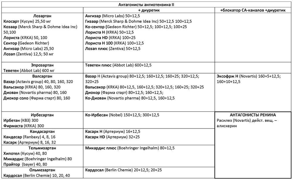 béta-blokkolók a magas vérnyomás listájához ksefokam magas vérnyomás