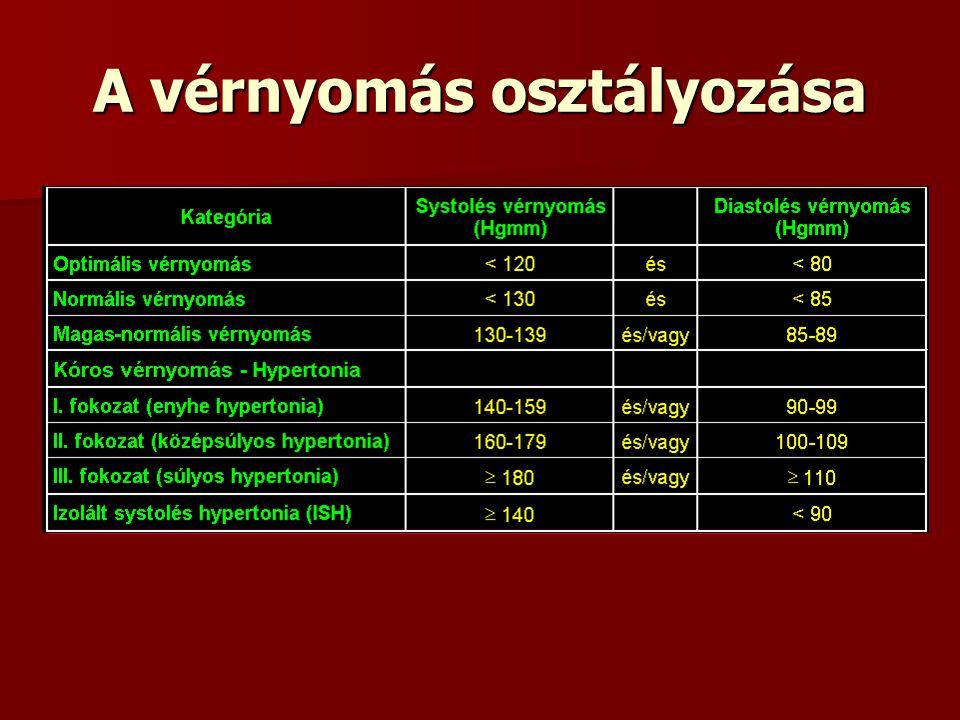 előadás a magas vérnyomás kezeléséről)