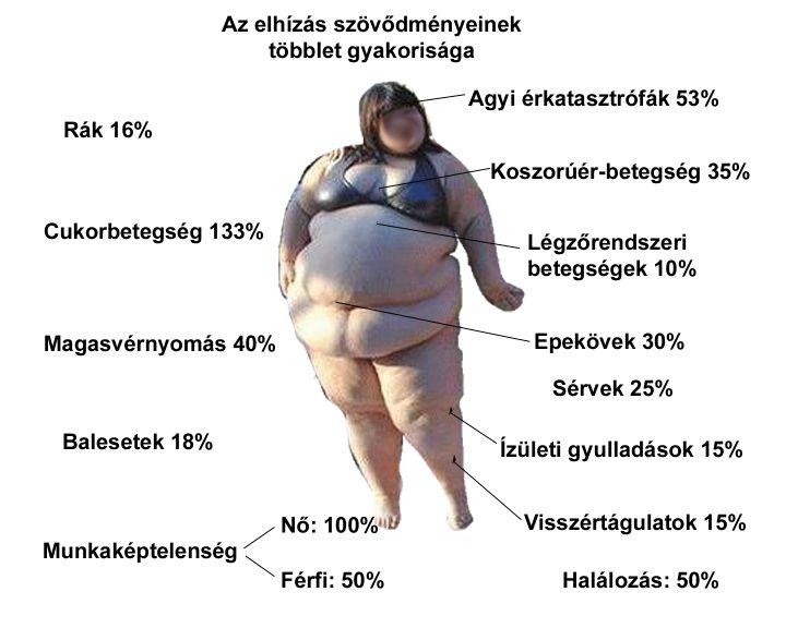 magas vérnyomás az ezoterika szempontjából magas vérnyomás kezelése 60 éves nőknél