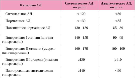ESC irányelvek az artériás magas vérnyomás kezelésére