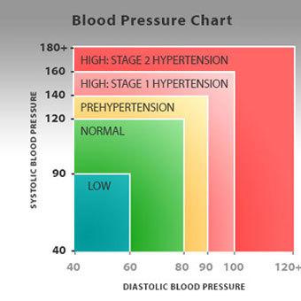 5 komponens tinktúrája magas vérnyomás esetén