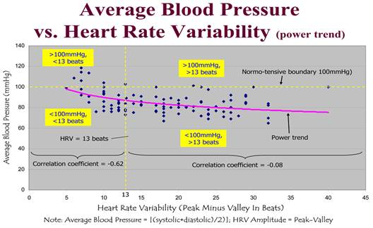 3 fokos magas vérnyomás 1 fokozat alkalmas