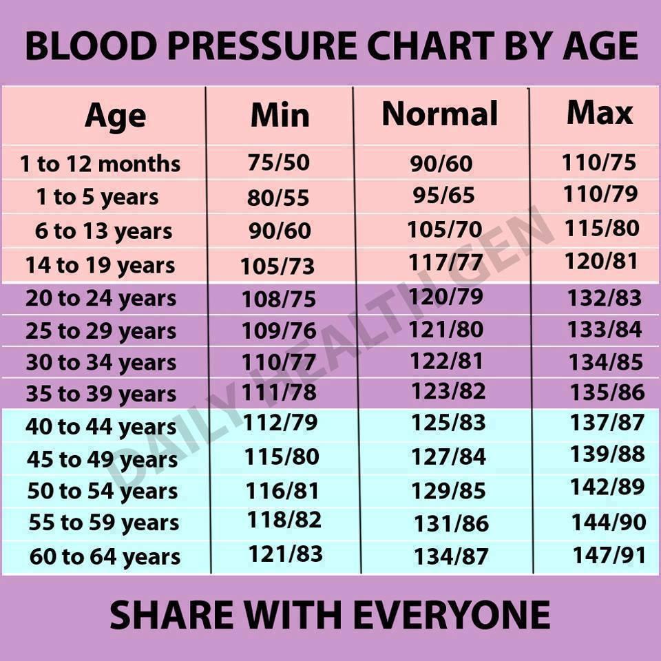 magas vérnyomás és magasság