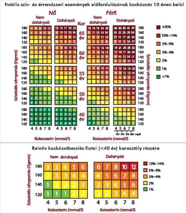 Infarktus kockázatbecslő tábla