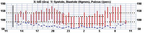 miokardiális hipertónia statisztikák)