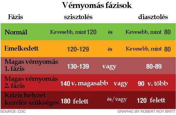 a magas vérnyomás frakcióval történő kezelése