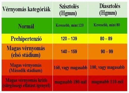 magas vérnyomás vd különbségek