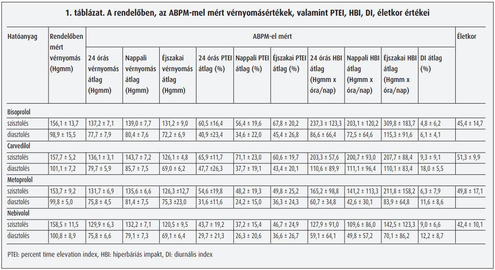 Béta-receptor-blokkolók – Wikipédia