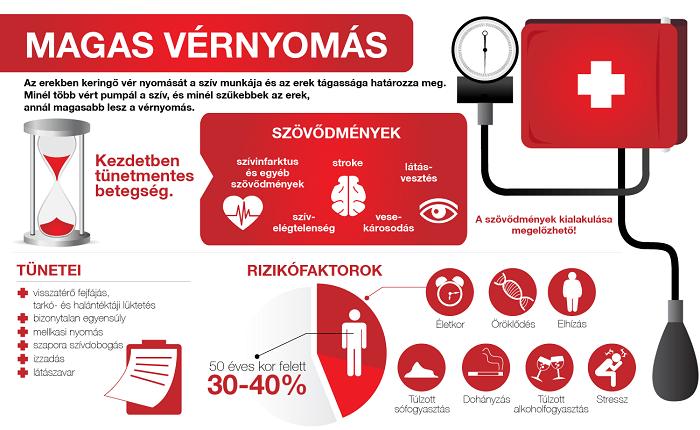 magas vérnyomás és megfázás