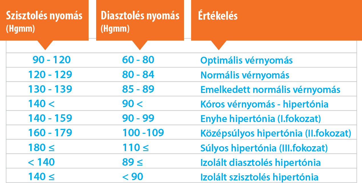 magas vérnyomás 2 fokozat 3 fokozat)