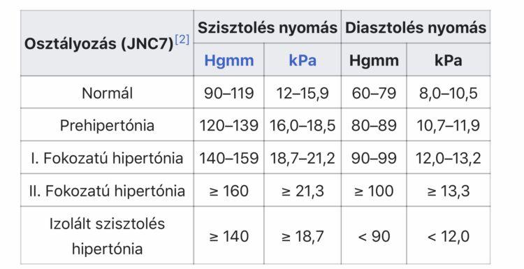 magas vérnyomás és előnyei