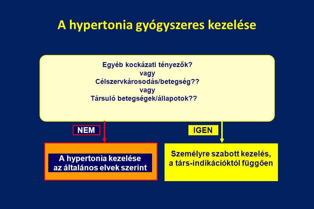 hipertónia prognózisa