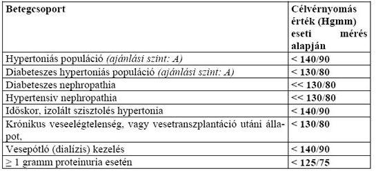 sürgősségi ellátás hipertónia algoritmus