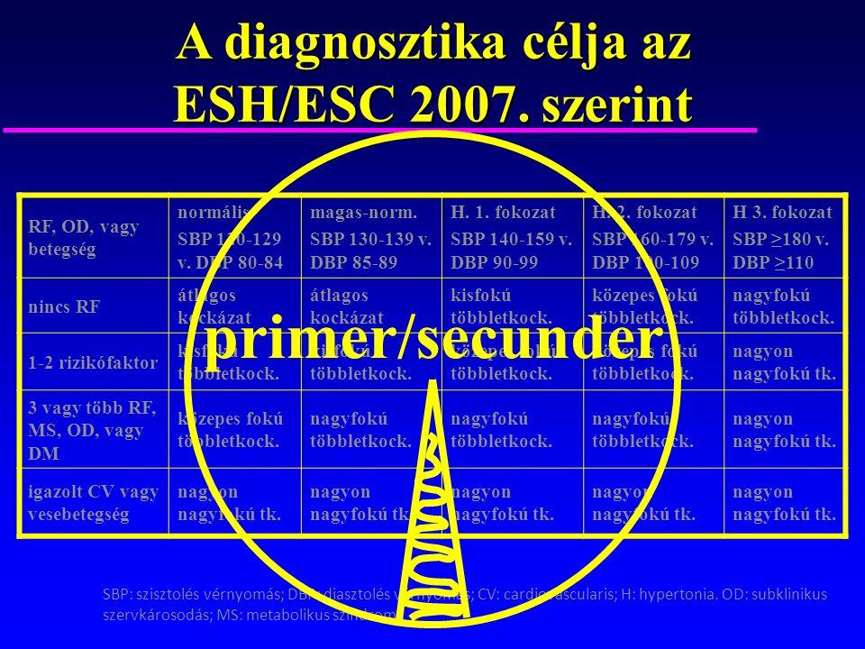 magas vérnyomás 2 s prognózis)