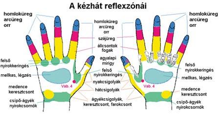 kézmasszázs és magas vérnyomás)