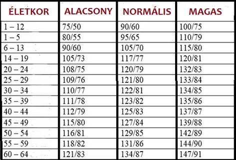 magas vérnyomás férfiaknál 50 évesen