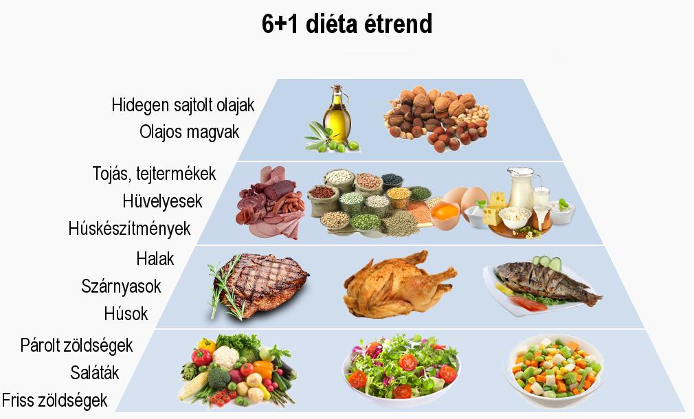 nyers étel diéta magas vérnyomás a vérnyomás szabályozása magas vérnyomás esetén