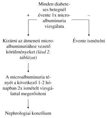 albuminuria magas vérnyomás)