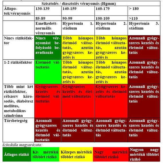 magas vérnyomás standard kombináció