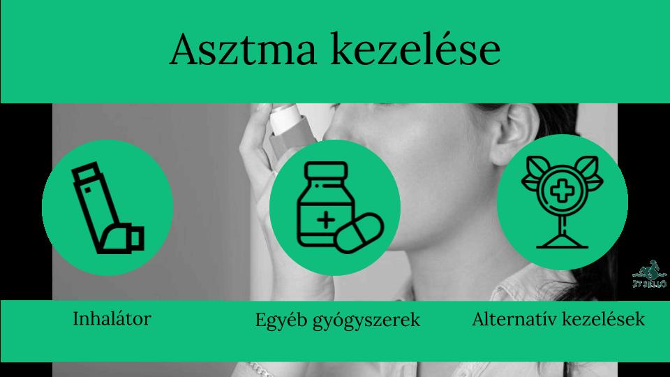 Koronavírus: asztma esetén fontos! - Svábhegyi Gyermekgyógyintézet