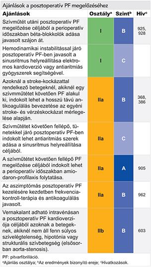 asd 2 magas vérnyomás esetén hogyan kell alkalmazni)