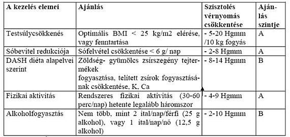 A fogászatban a magas vérnyomás algoritmusa