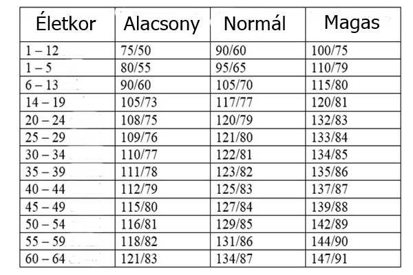 magas vérnyomás értékek)
