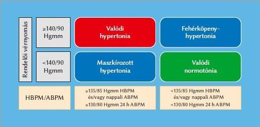 típusú hipertónia listája