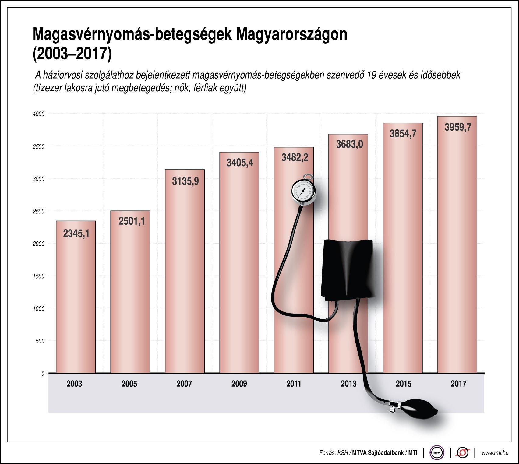 a magas vérnyomásban szenvedők száma)