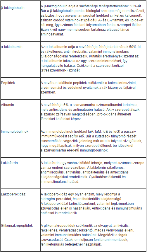fehérje és magas vérnyomás)