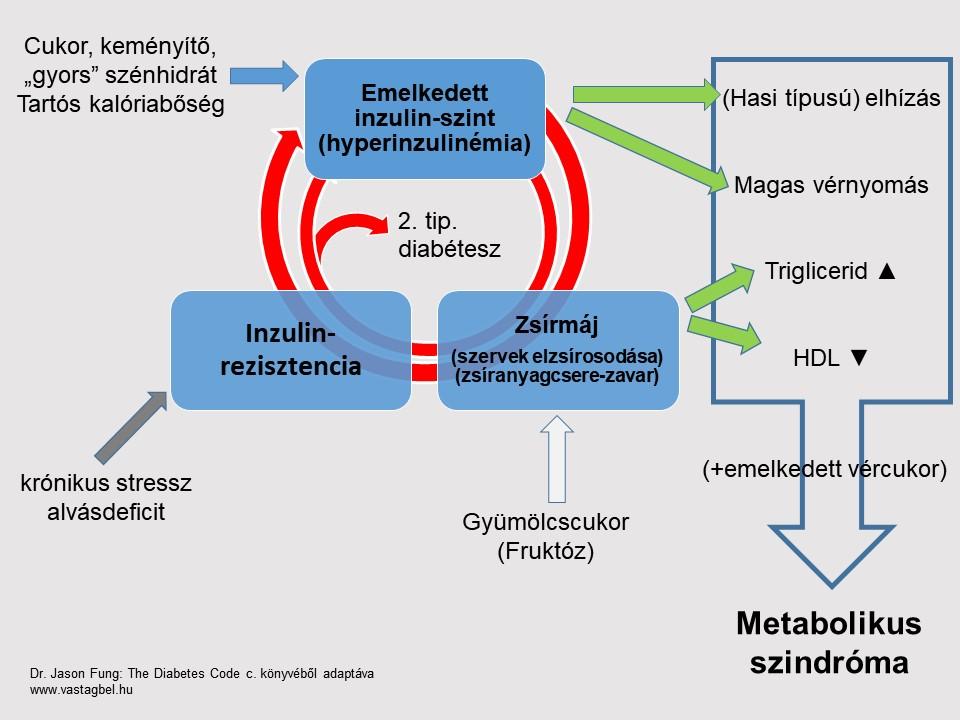 magas vérnyomás metabolikus szindróma infúziók magas vérnyomás kezelésére